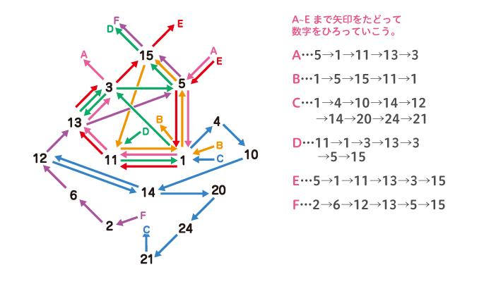 謎3 A~Eそれぞれ、矢印をたどってひろった数字。