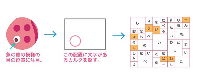 謎の解説:魚の「頭」の目の位置に注目→目と同じ位置に文字があるかるたを探す