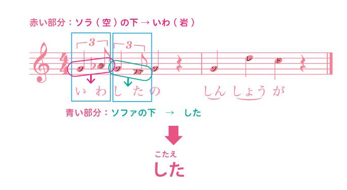 謎4 岩下の新生姜サウンドロゴの楽譜から導き出されるこたえの解説/謎4のこたえは「した」